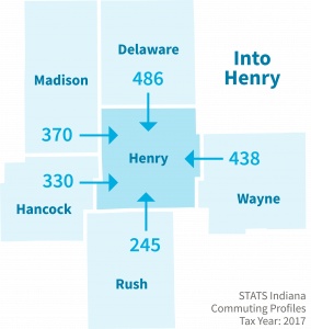Top 5 counties sending workers INTO Henry County
